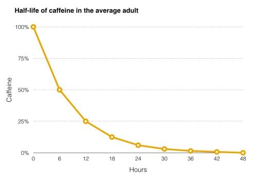 Caffeine Half Life